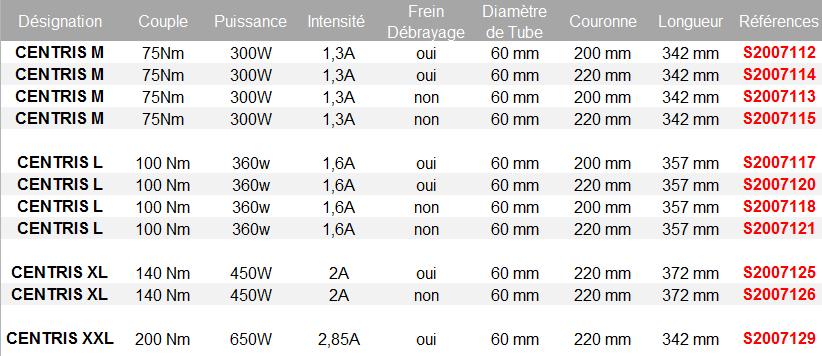 Moteurs pour tubes 60 mm sur commande moteur de - Moteur central pour rideau metallique ...